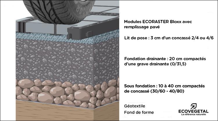 ecovegetal cr ez votre parking pav usage intensif. Black Bedroom Furniture Sets. Home Design Ideas