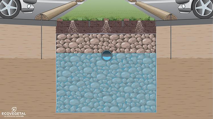 La couche de  concassé béton sur 90 centimètres de profondeur entourée de géotextile est un formidable moyen de rétention de l'eau de pluie. On peut, si on le souhaite, poser un drain de sécurité au milieu dans le cas d'un contexte géologique local trop imperméable (sol argileux par exemple). On recouvre le tout avec 3 centimètres de substrat ECOVEGETAL MOUSSES -couche de réglage- puis 3 centimètres de substrat et en surface, les dalles ECOVEGETAL MOUSSES.