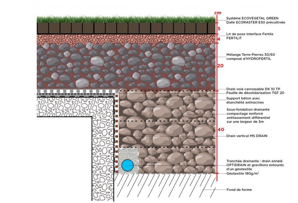 voie échelle pompier perméable Écovégétal dalles étanches