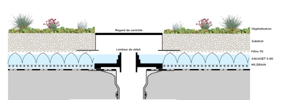 Système aquaset pour une toiture bleue