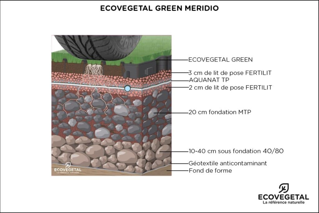 système perméable ECOVEGETAL GREEN MERIDIO